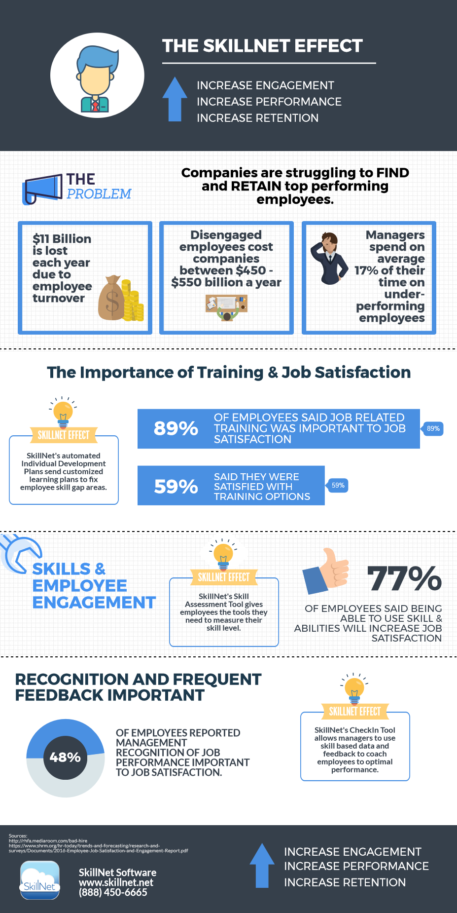 The SkillNet Effect Infographic